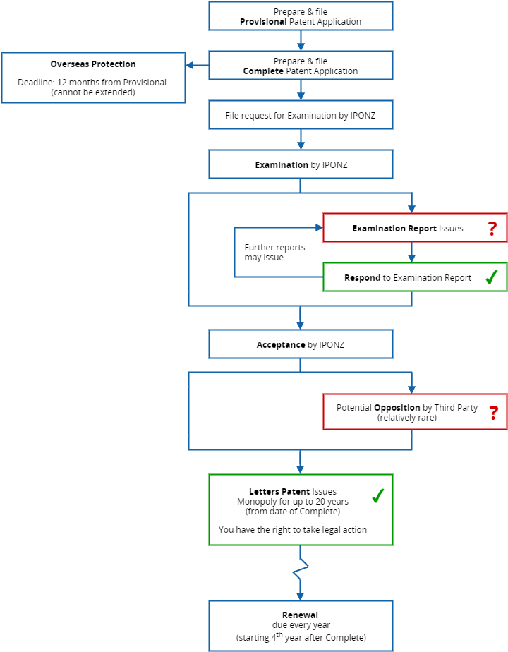 PLB-patent-procedure-flow-chart